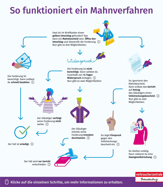 Die Grafik zeigt die wichtigsten Schritte bei einem Mahnverfahren.