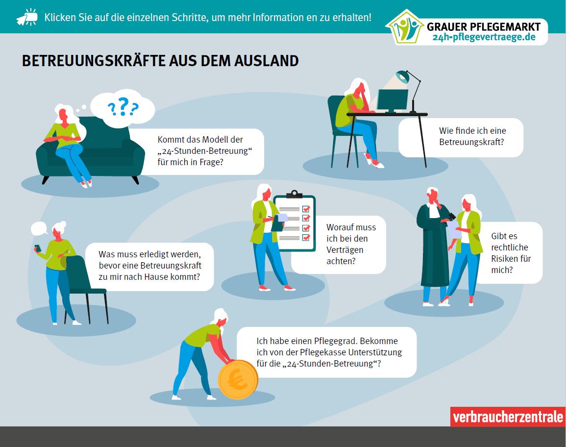 Die Grafik zeigt verschiedene Fragen, die sich bei der Beschäftigung von Betreuungskräften aus dem Ausland stellen können.