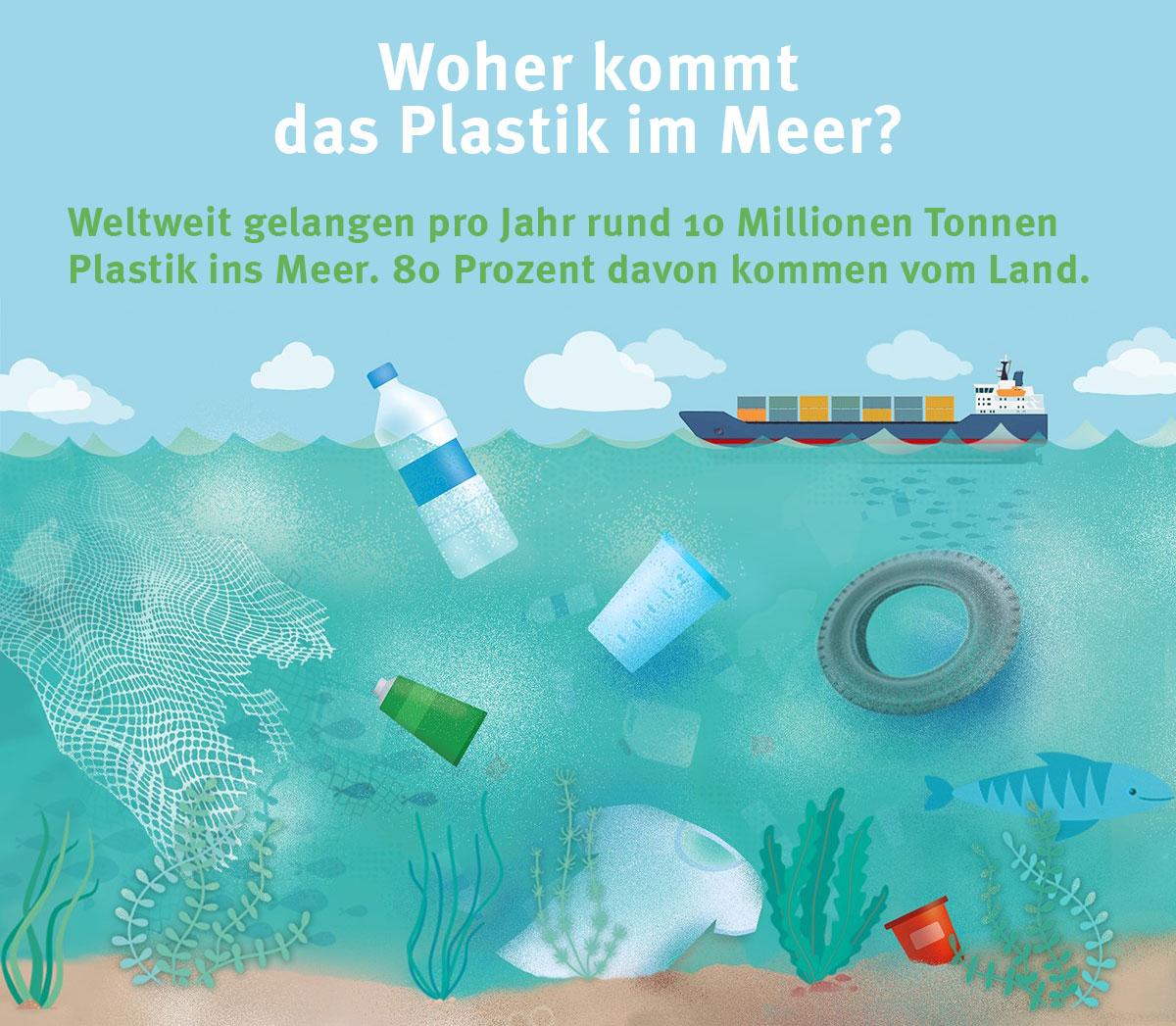 Die Grafik zeigt verschiedene Plastikteile, die im Meer unter Wasser schwimmen.