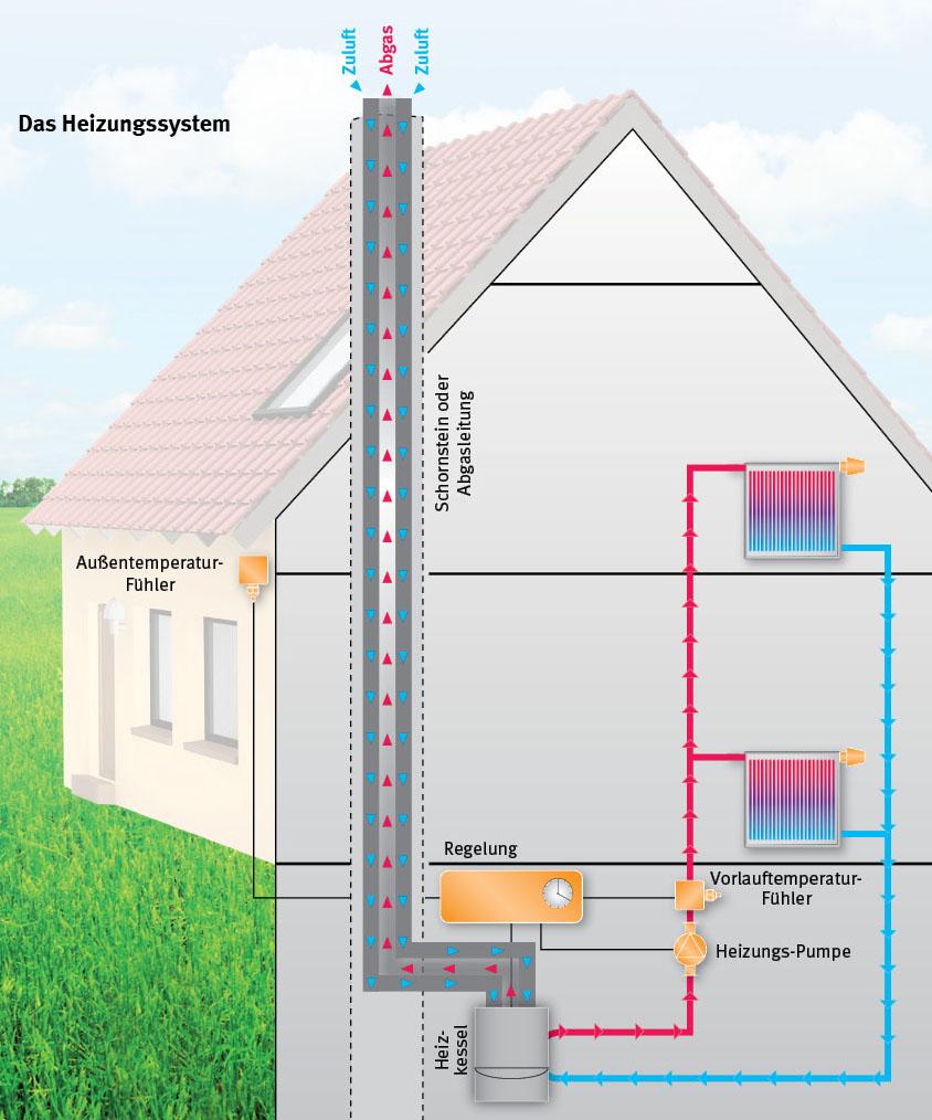 Super Heizung optimieren und Heizkosten sparen | Verbraucherzentrale.de MG56