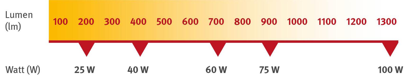 Vergleich Der Helligkeit In Lumen Und Watt