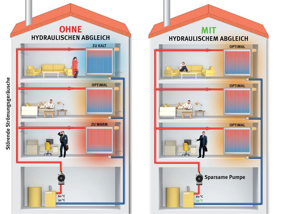 Top Hydraulischer Abgleich macht Ihre Heizung effizienter QI99
