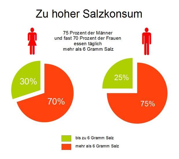 salzkonsum in deutschland. Black Bedroom Furniture Sets. Home Design Ideas