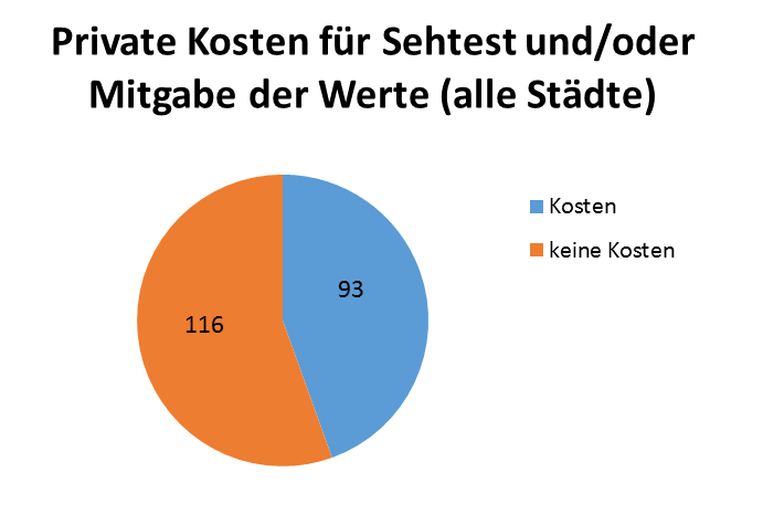 Private Kosten für Sehtest