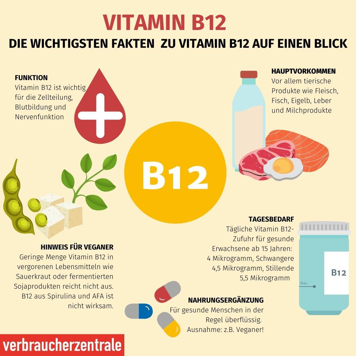 Vitamin B10-Ergänzung für Blutbildung, Nervenfunktion und