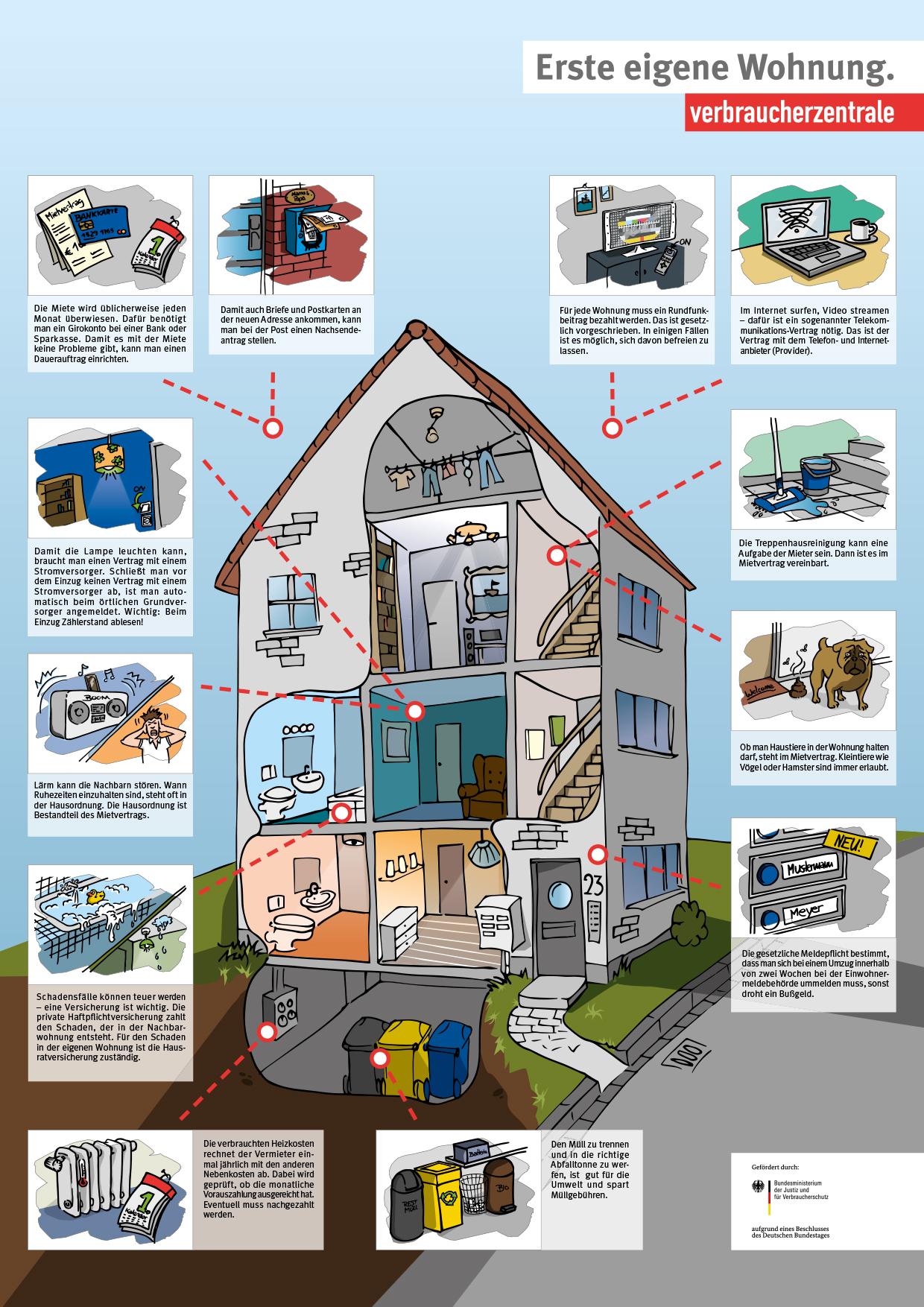 Die Erste Eigene Wohnung Verbraucherzentralede
