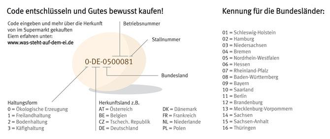 Eier: Kennzeichnung, Haltung, Färbung   Verbraucherzentrale.de