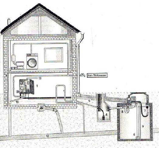 regenwassernutzung gewinn f r umwelt und portemonnaie. Black Bedroom Furniture Sets. Home Design Ideas