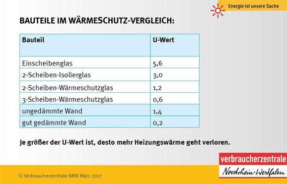 Super Ist Ihr Fenster ein Sanierungsfall? | Verbraucherzentrale.de AR13