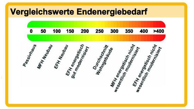 Energieausweis: Was sagt dieser Steckbrief für Wohngebäude aus ...