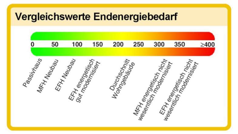 Vergleichswerte Endenergie Energieausweis 2009